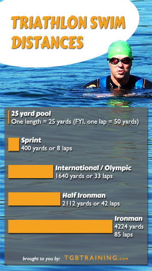 Common triathlon swim distances conversions tgb training - How many meters is a olympic swimming pool ...